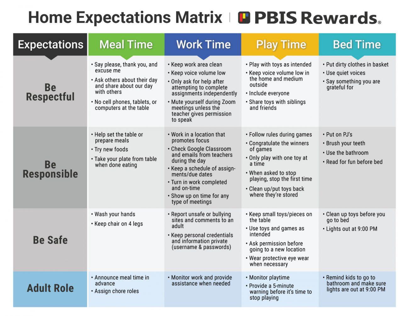Home Expectations Behavior Matrix