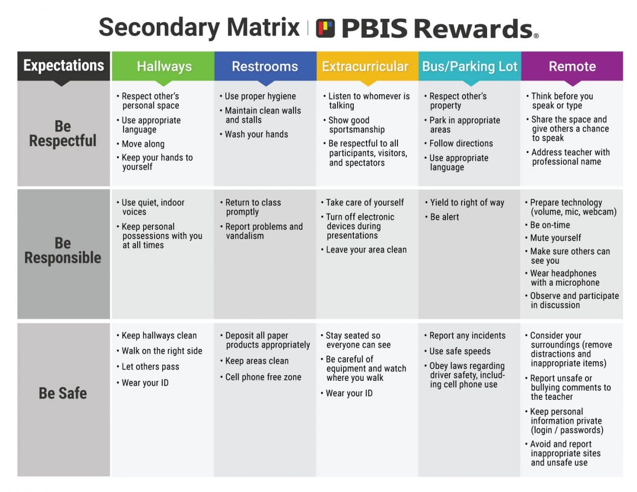 Secondary Behavior Matrix